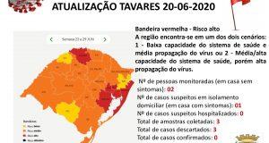 Últimas notícias Alerta COVID-19 Tavares-RS